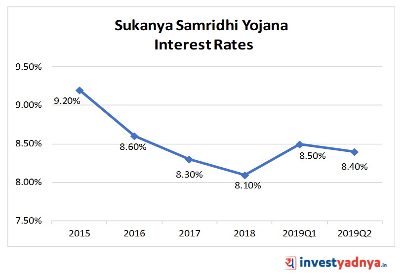 Sukanya Smridddhi Yojana (SSY) Interest Rates