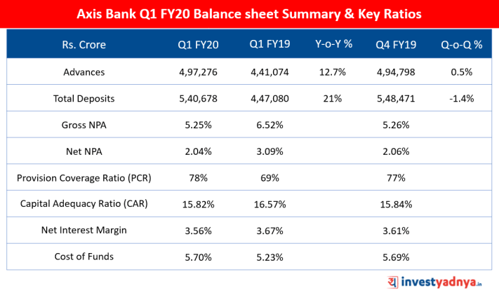 Axis Bank Q1 FY20 Balance sheet Summary & Key Ratios