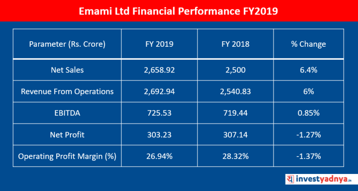 Emami Ltd Financial Performance FY2019