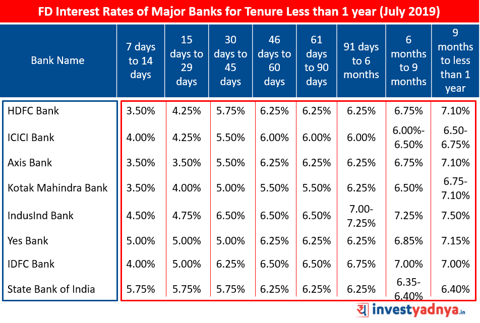 FD Interest Rates of Major Banks for Tenure Less than 1 year (July 2019)
