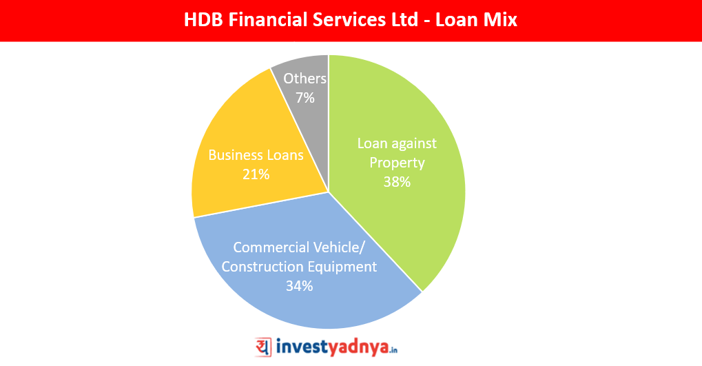 HDB Financial Services - Break-up of Loans