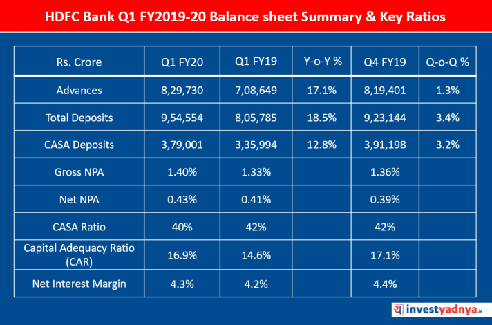 HDFC Bank Q1 FY2019-20 Balance sheet Summary & Key Ratios