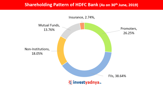 Shareholding Pattern of HDFC Bank (As on 30th June, 2019)