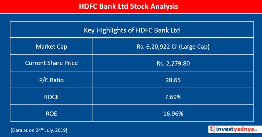 HDFC Bank Ltd Stock Analysis