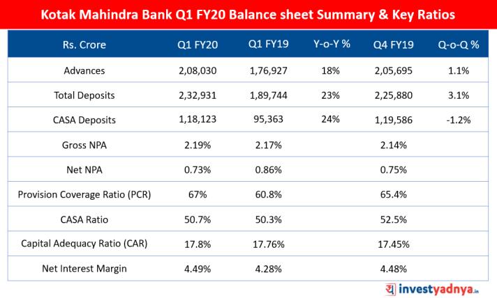Kotak Mahidra Bank Balance sheet Summary & Key Ratios Q1 FY20