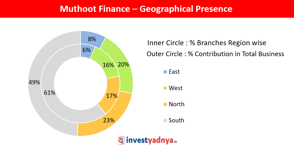 Detailed Stock Analysis of Muthoot Finance