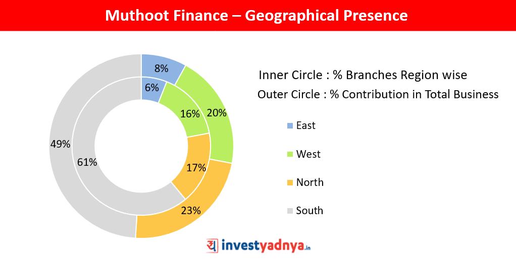 Muthoot Finance - 5 Point Stock Analysis