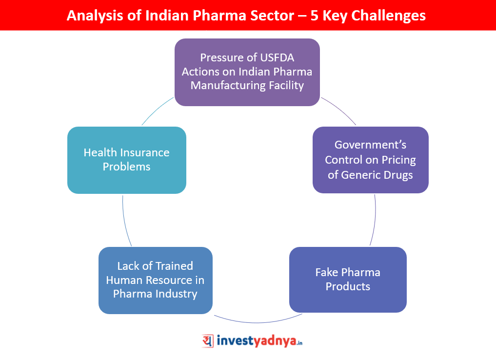 Detailed Analysis of Indian Pharma Sector - 5 Key Challenges