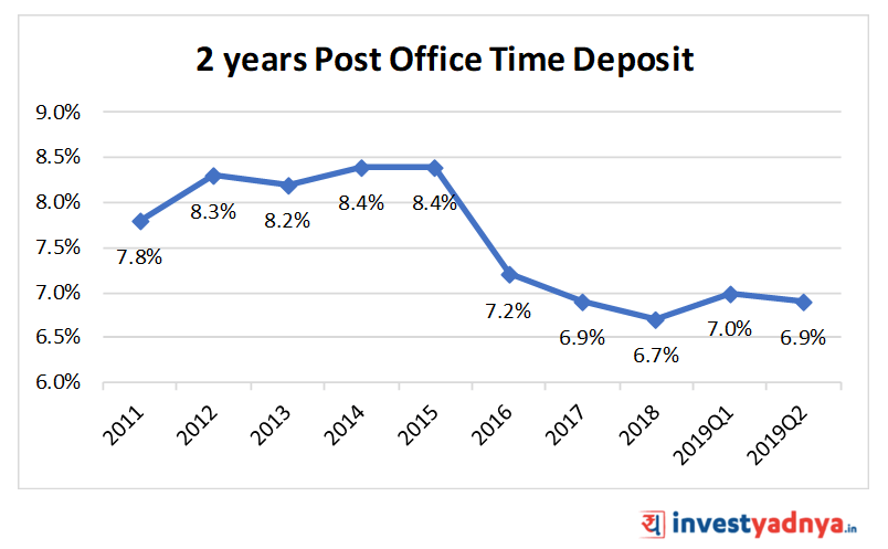 2 Year Post Office Time Deposit