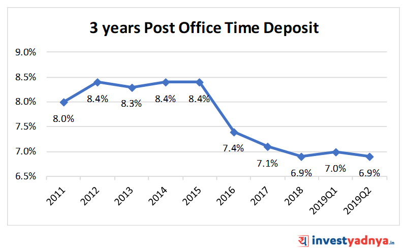 3 Year Post Office Time Deposit