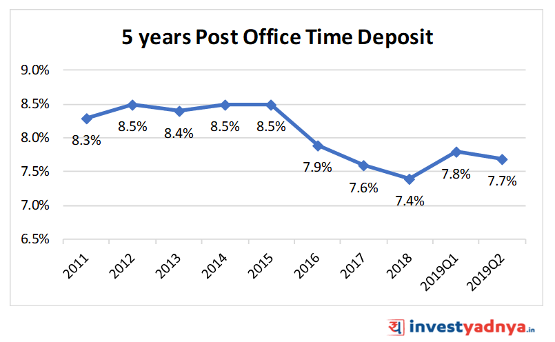 5 Year Post Office Time Deposit