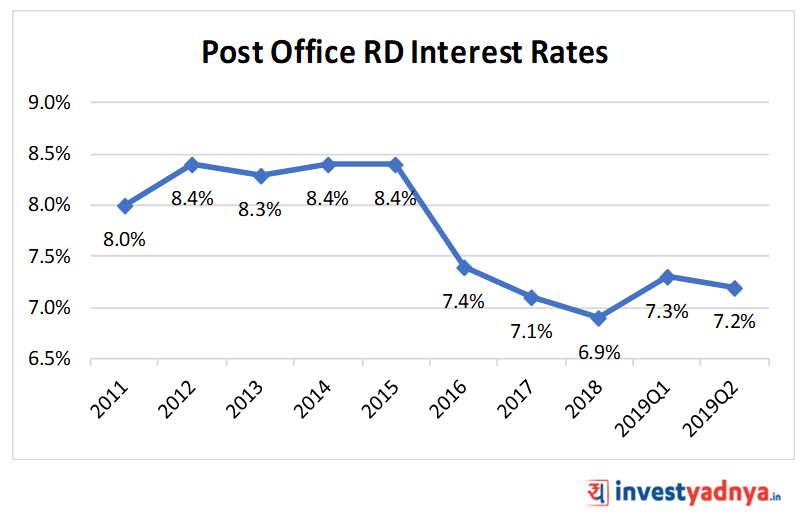 Post Office Recurring Deposit (RD) Interest Rates