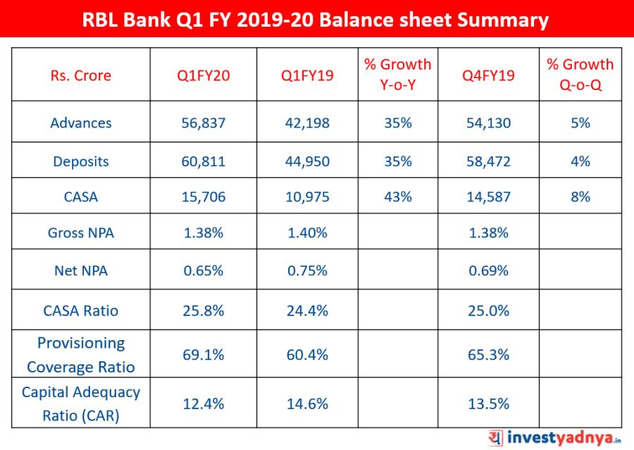 RBL Bank Q1 FY2019-20 Balance sheet Summary & Key Ratios