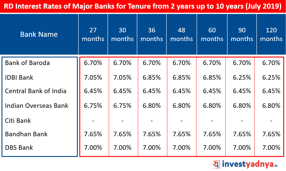 Recurring Deposit Interest Rates of Major Banks for Tenure above 2 years upto 10 years July 2019 Source : Bank Website
