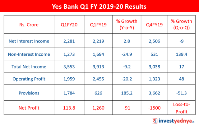 Yes Bank Q1 FY20 Results