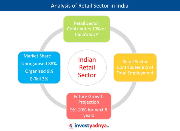 Analysis of Retail Sector in India