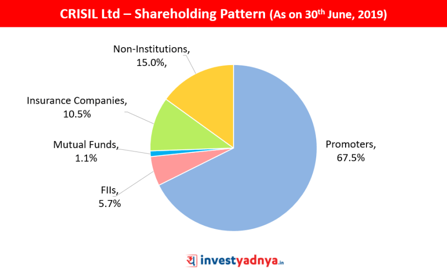 CRISIL Ltd Shareholding Pattern