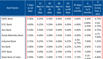 Interest Rates of Tax Saver 5-year Fixed Deposit of Major