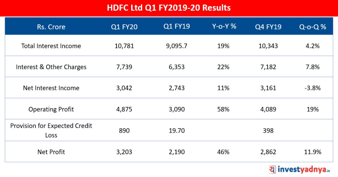 HDFC Ltd Q1 FY2019-20 Results