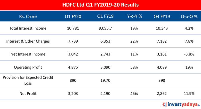 HDFC Ltd Q1 FY20 Results Review