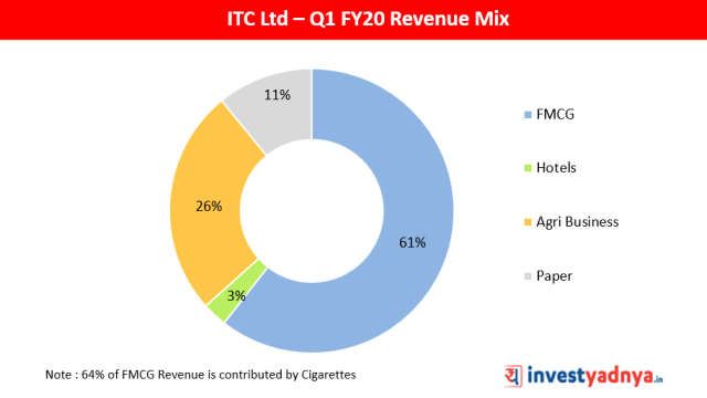 ITC Ltd Q1 FY20 Revenue Mix