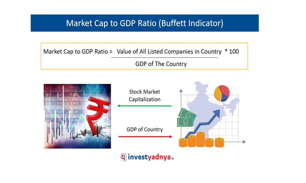 Market Cap to GDP Ratio (Buffett Indicator)