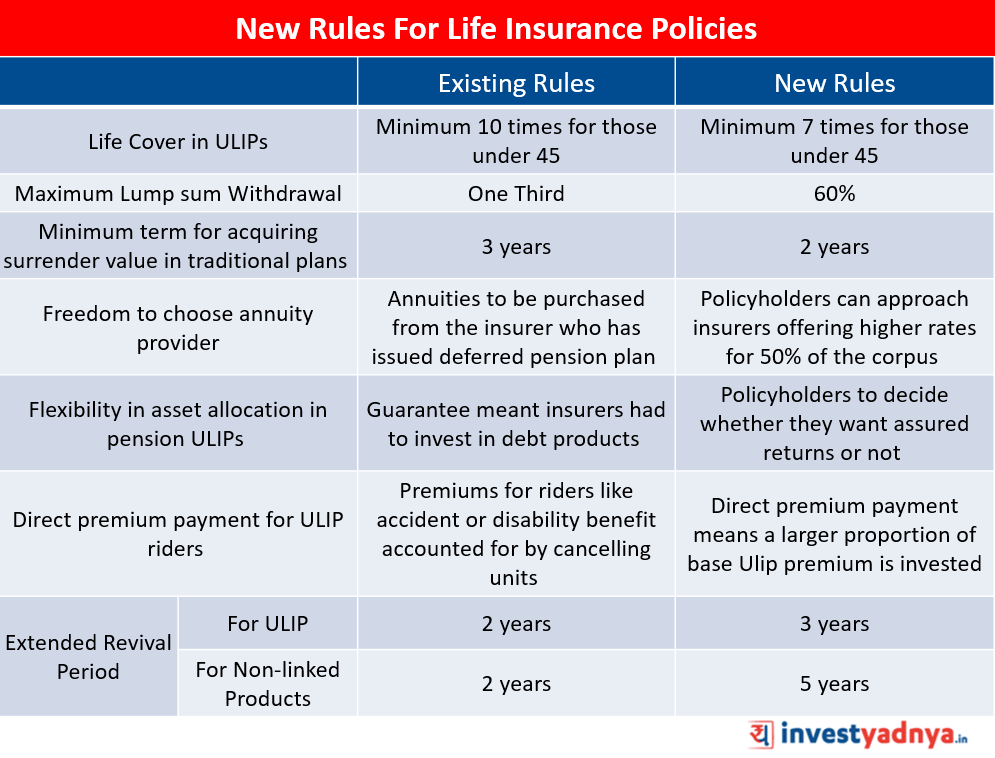 New Rules For Life Insurance Policies Released By IRDAI