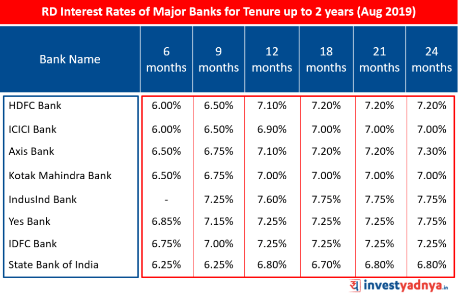 Recurring Deposit Interest Rates of Major Banks for Tenure up to 2 years August 2019 Source : Bank website