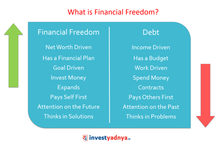 What is Financial Freedom?