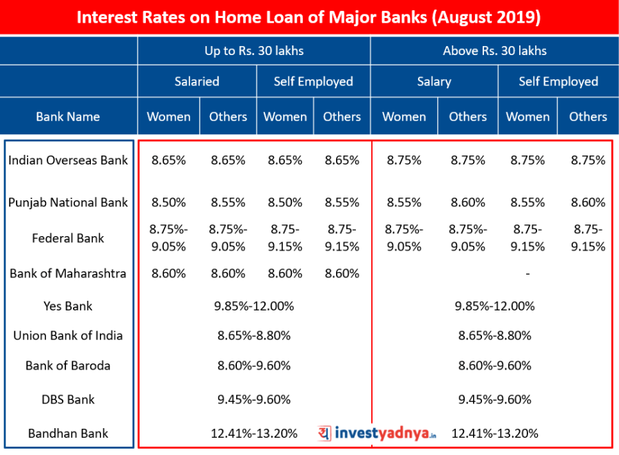 Interest Rates on Home Loan of Major Banks (August 2019) Source : Bank Websites