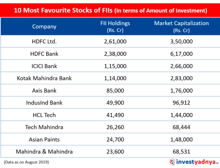 10 most favourite stocks of FIIs in terms of Amount of Investment
