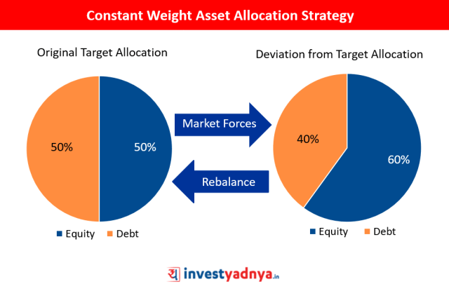 Constant Weight Asset Allocation Strategy