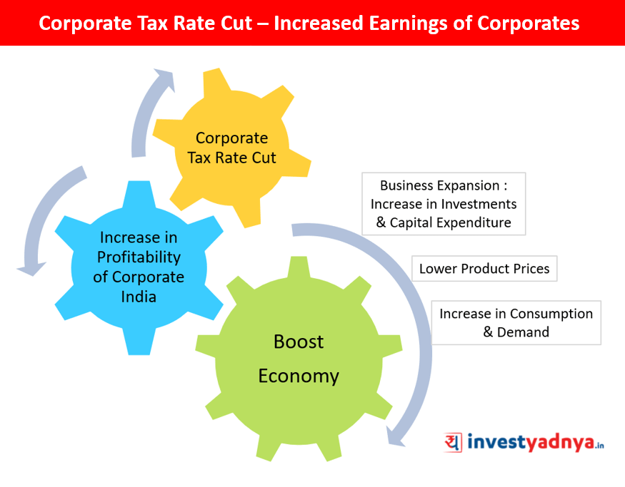 Corporate Tax Rate Cut – Increased Earnings of Corporates