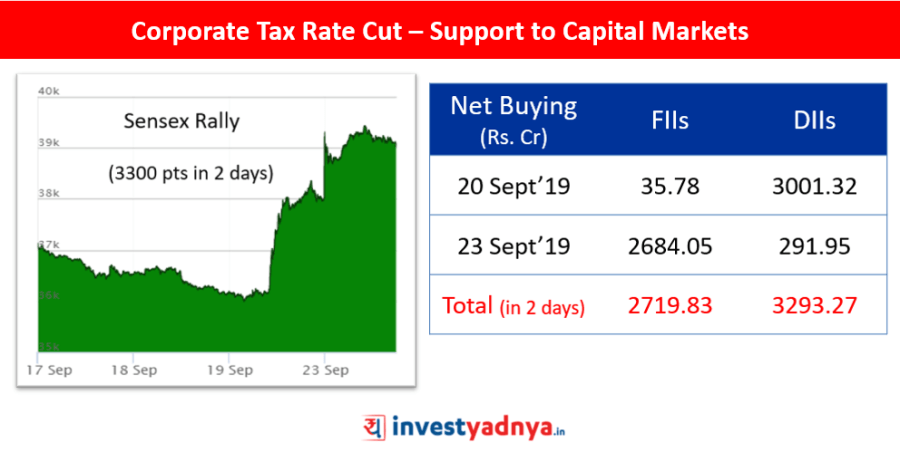 Corporate Tax Rate Cut – Support to Capital Markets