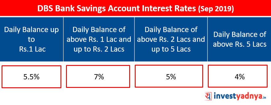DBS Bank Savings Account Interest Rates Sept 2019 Source: www.dbs.com