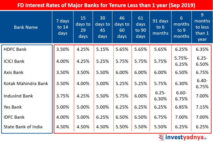 FD Interest Rates of Major Banks for Tenure Less than 1 year September 2019   Source : Bank Website