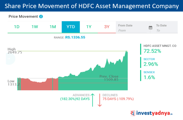 HDFC Asset Management Company Share Price Rise (From 1st Jan' 2019 to 5th Sept' 2019)