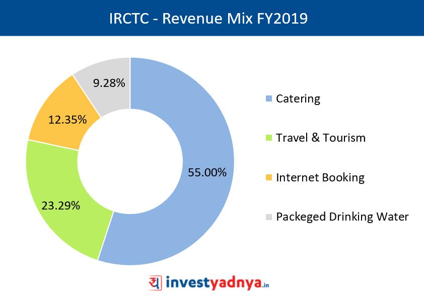 IRCTC Revenue Mix