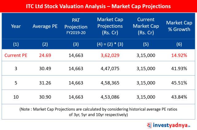 ITC Ltd Stock Valuation Analysis – Market Cap Projections