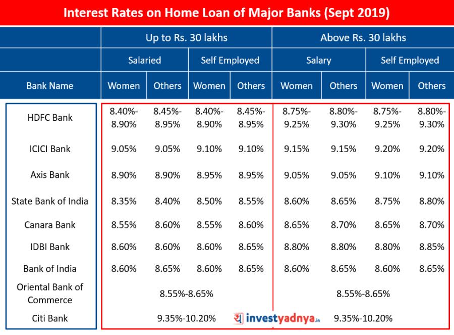 Interest Rates on Home Loan of Major Banks (September 2019) Source : Bank Websites