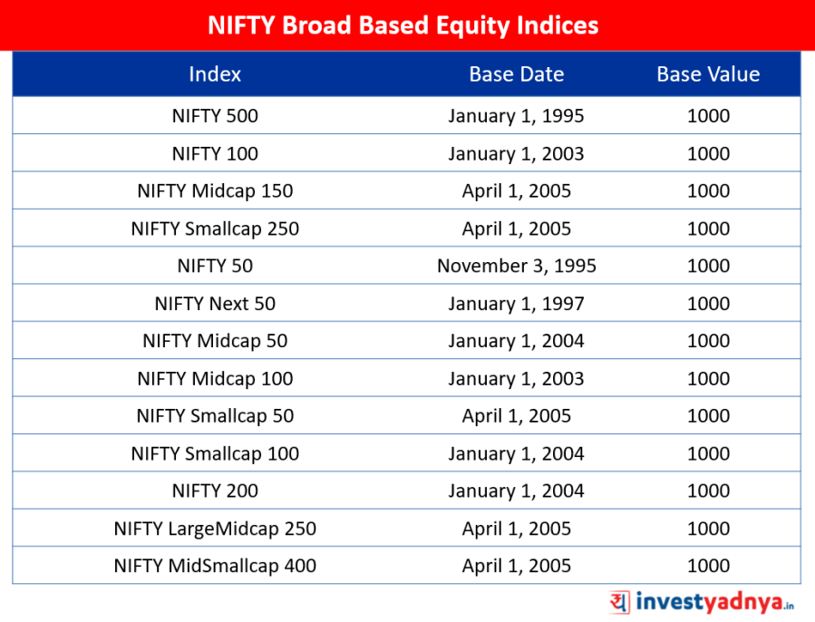 base date and base value for the NIFTY indices