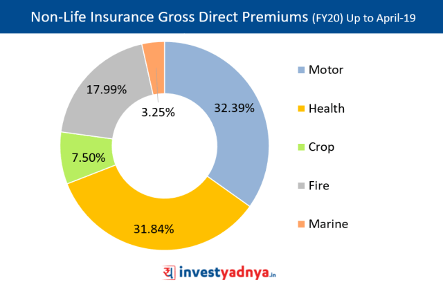 Non-Life Insurance Gross Direct Premiums