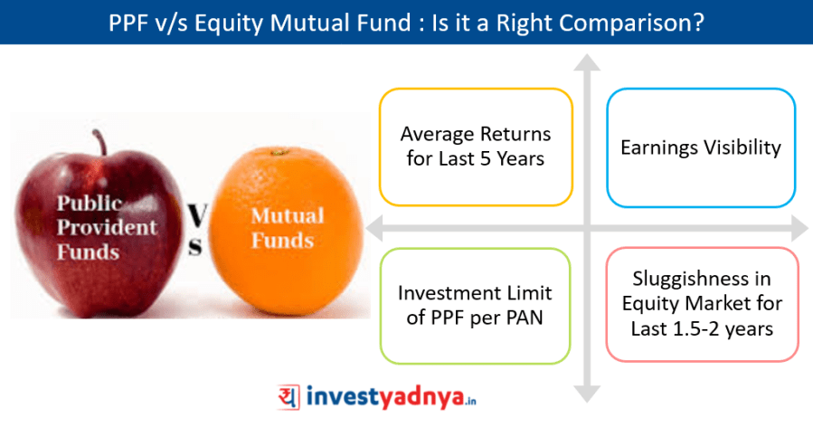 PPF v/s Equity Mutual Fund|Is it a Right Comparison?