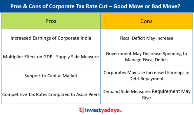 Pros & Cons of Corporate Tax Rate Cut – Good Move or Bad Move?