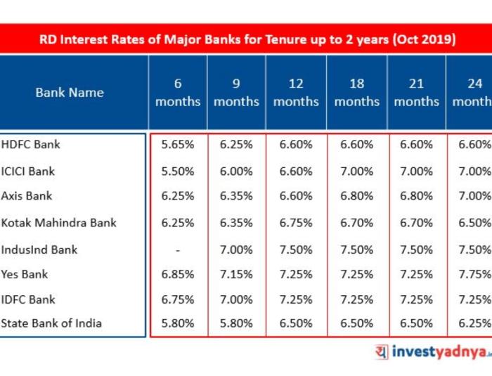 Recurring Deposit Interest Rates