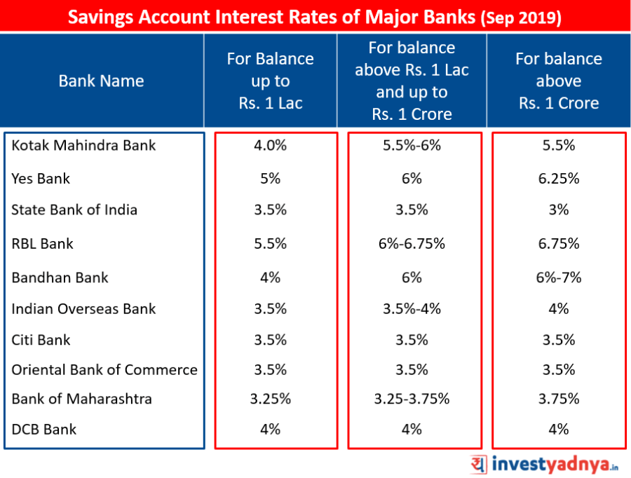 Savings Account Interest Rates of Major Banks Sept 2019 Source: Bank Website