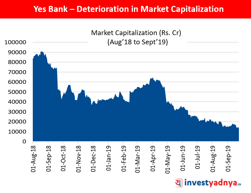 Yes Bank – Deterioration in Market Capitalization