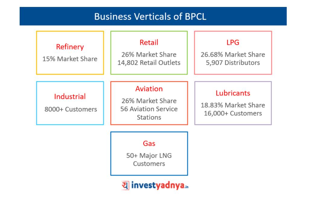 Business Verticals of BPCL