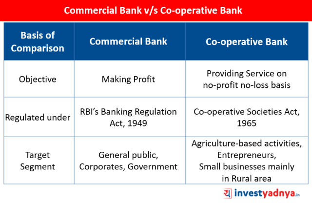 Commercial Bank v/s Co-operative Bank