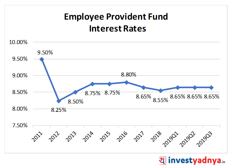 Employee Provident Fund (EPF) Interest Rates